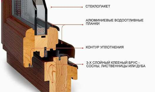 виготовлення віконних і скляних вікон