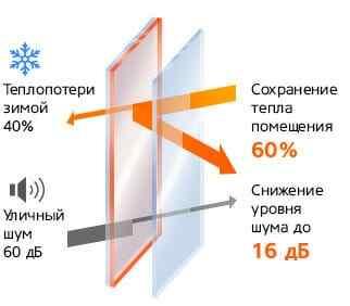 Теплопровідність скляних вікон