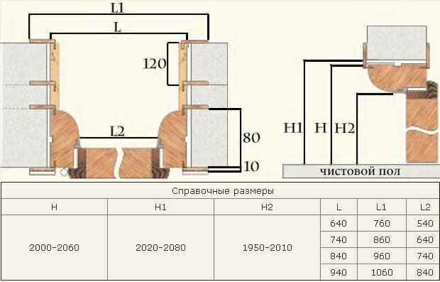 разрез двери, размеры дверного проема, схема двери с добором в проеме, телескопический наличник, как померять проем под дверь, двери внутри